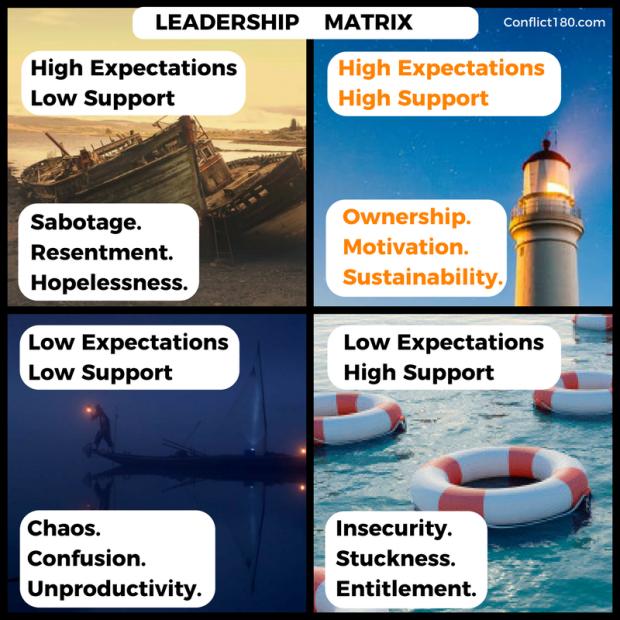 Restorative Leadership Matrix.png