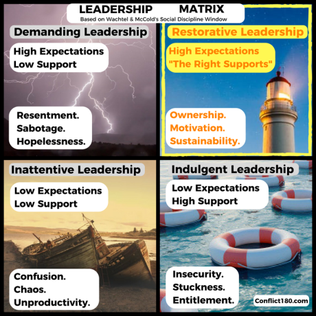 Restorative Leadership Matrix3_right support